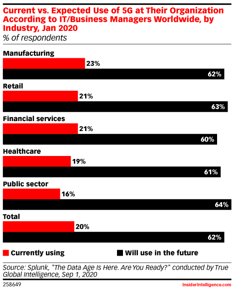 Current vs. Expected Use of 5G at Their Organization According to IT/Business Managers Worldwide, by Industry, Jan 2020 (% of respondents)
